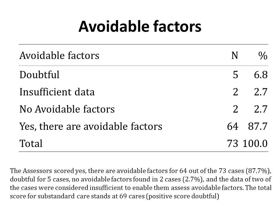 Avoidable factors Avoidable factors N % Doubtful 5 6.8