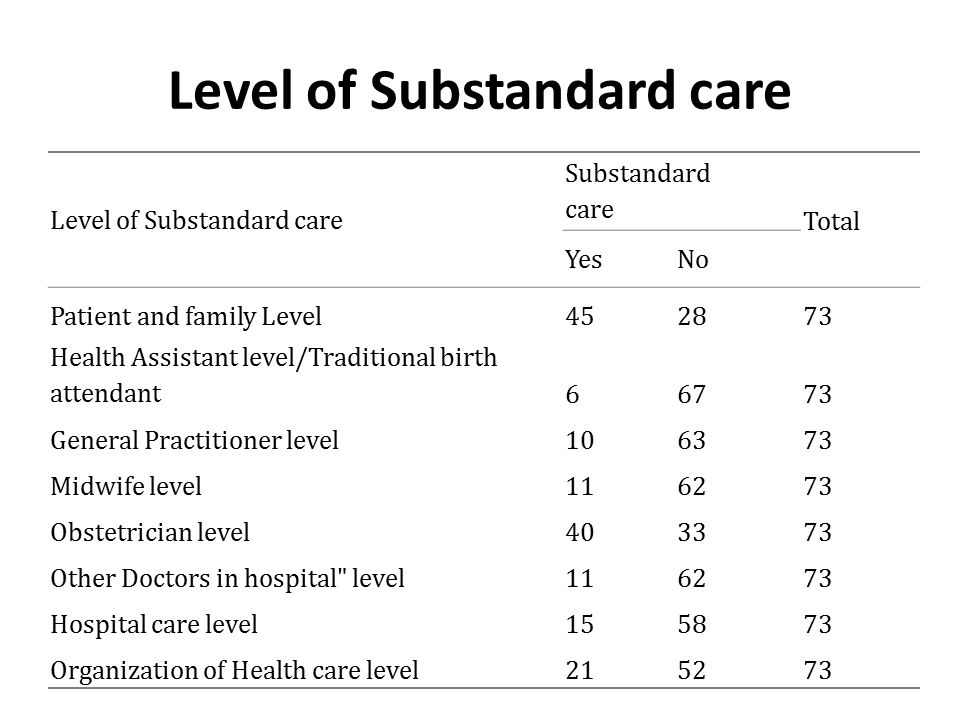 Level of Substandard care