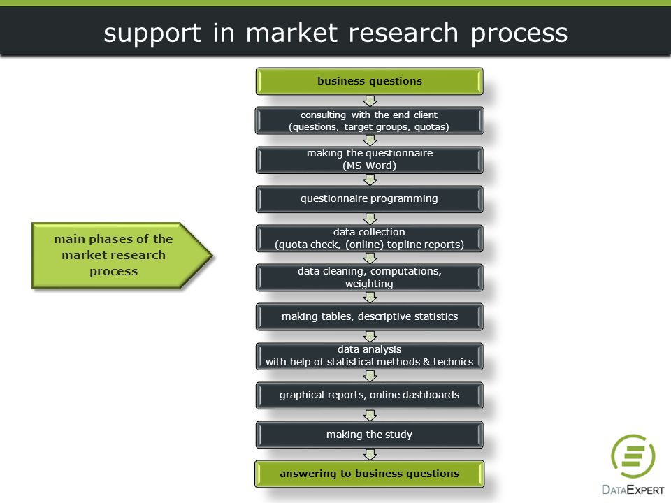 support in market research process