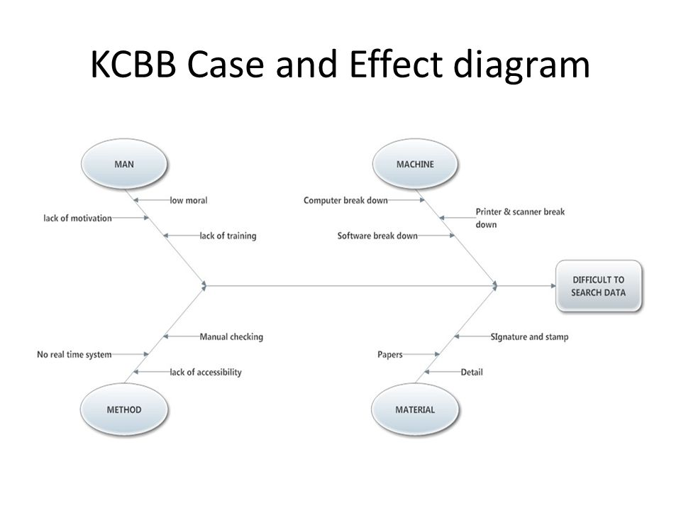 KCBB Case and Effect diagram