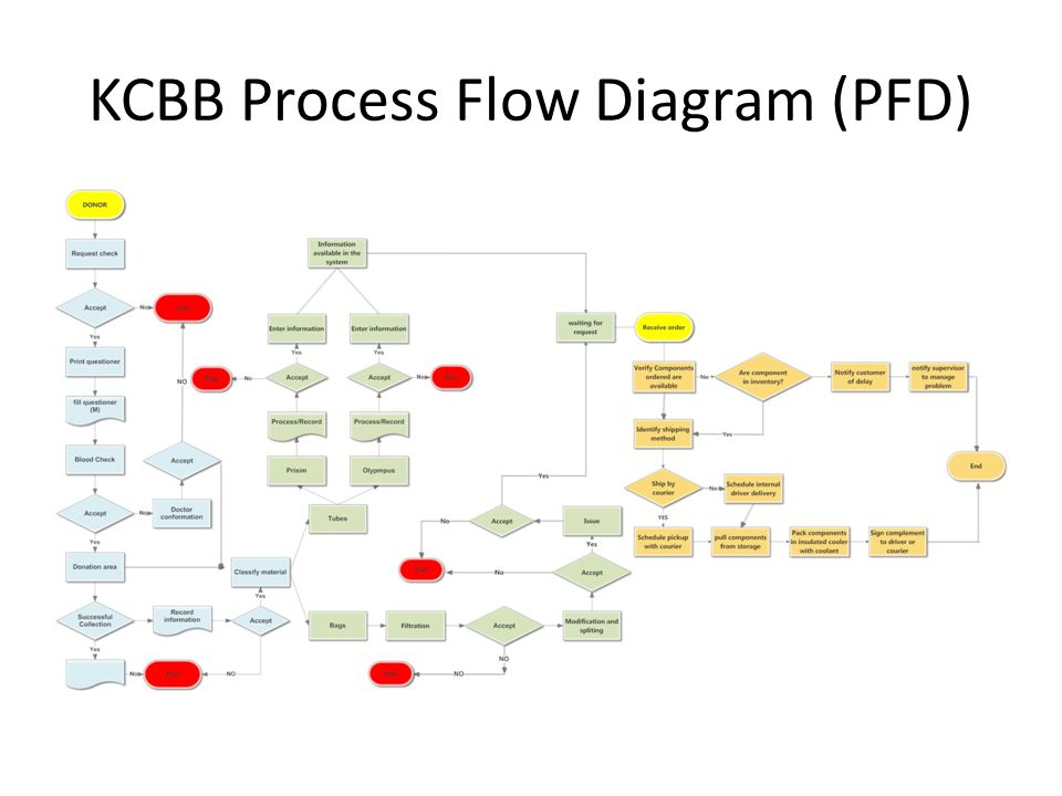 KCBB Process Flow Diagram (PFD)