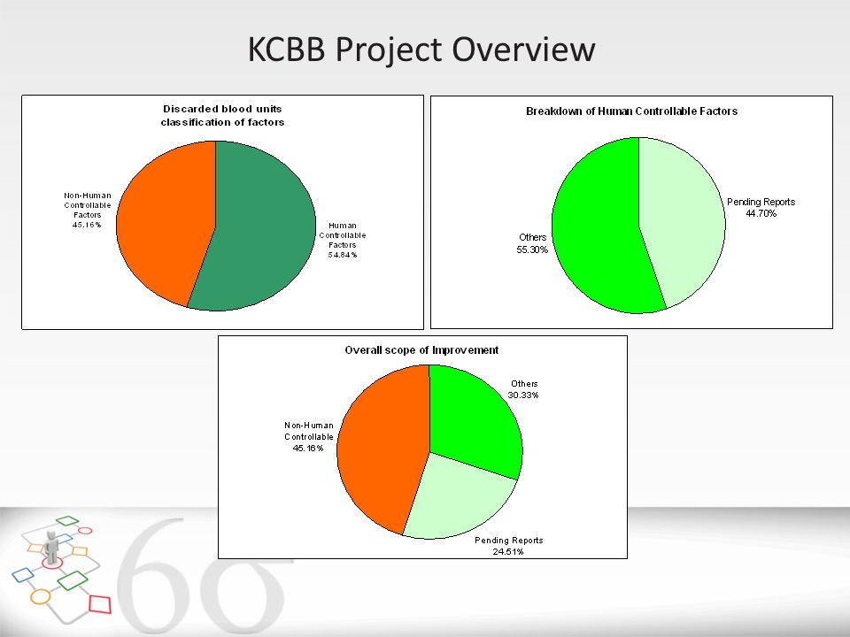 KCBB Project Overview