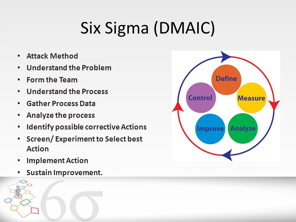 Six Sigma (DMAIC) Attack Method Understand the Problem Form the Team