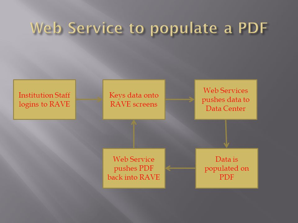 Web Service to populate a PDF