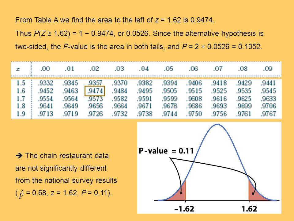From Table A we find the area to the left of z = 1. 62 is 0. 9474