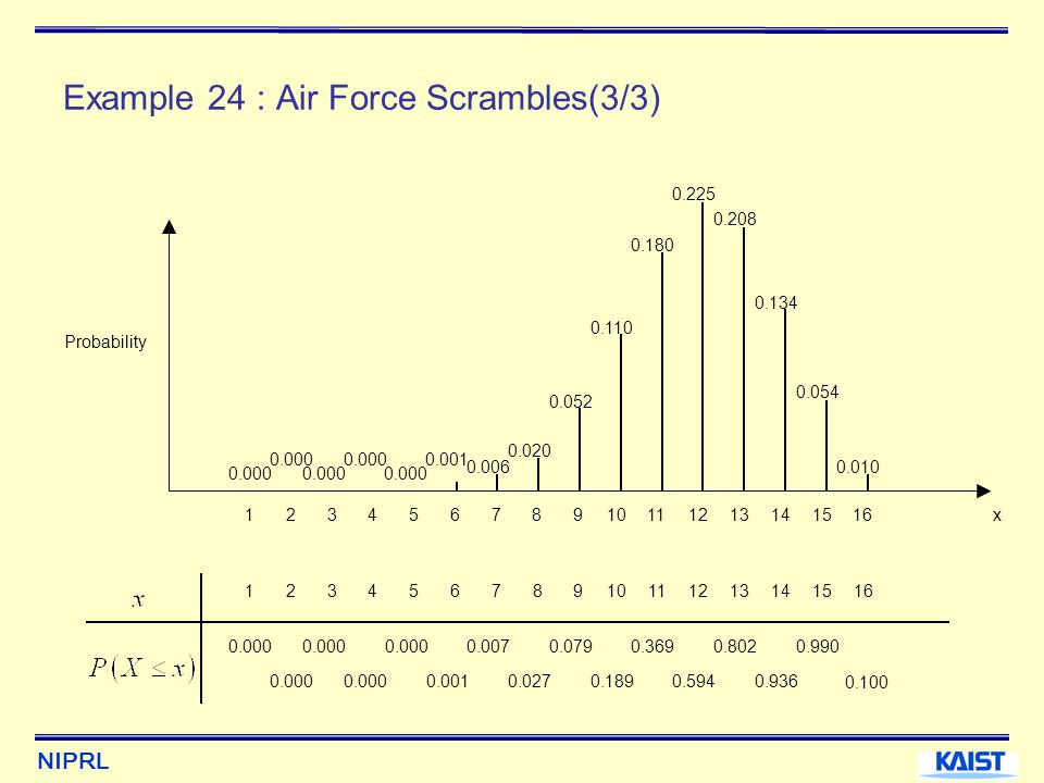Example 24 : Air Force Scrambles(3/3)
