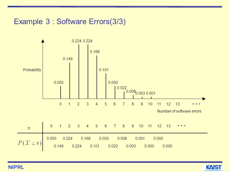 Example 3 : Software Errors(3/3)