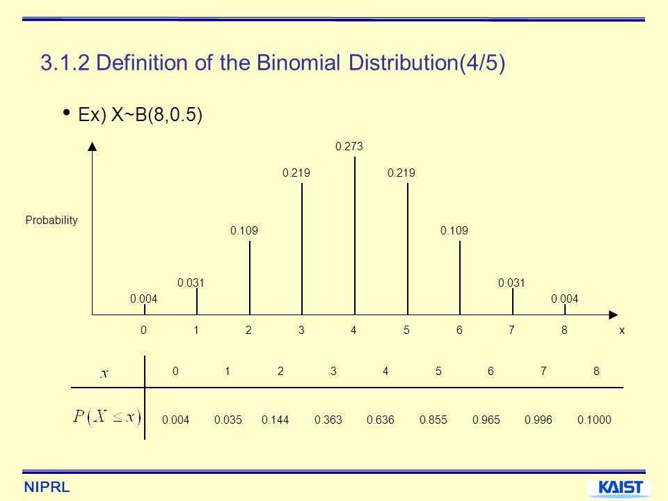 3.1.2 Definition of the Binomial Distribution(4/5)