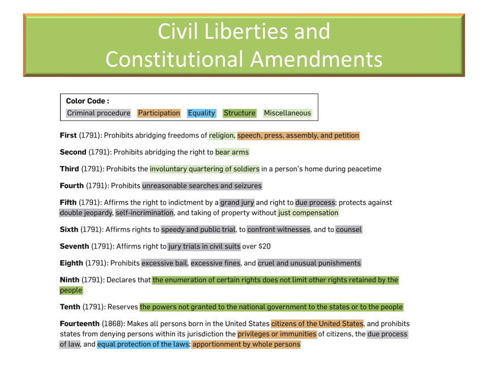 Civil Liberties and Constitutional Amendments