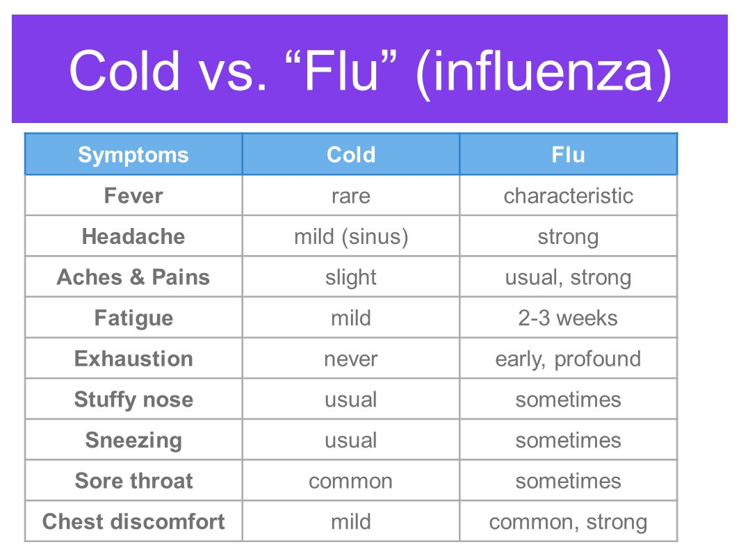 Cold vs. Flu (influenza)