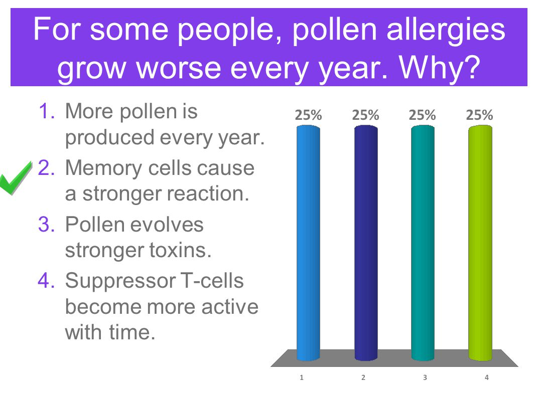 For some people, pollen allergies grow worse every year. Why