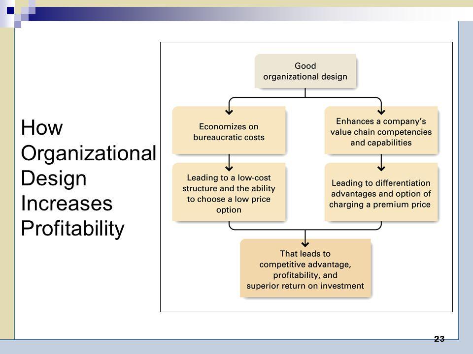 How Organizational Design Increases Profitability