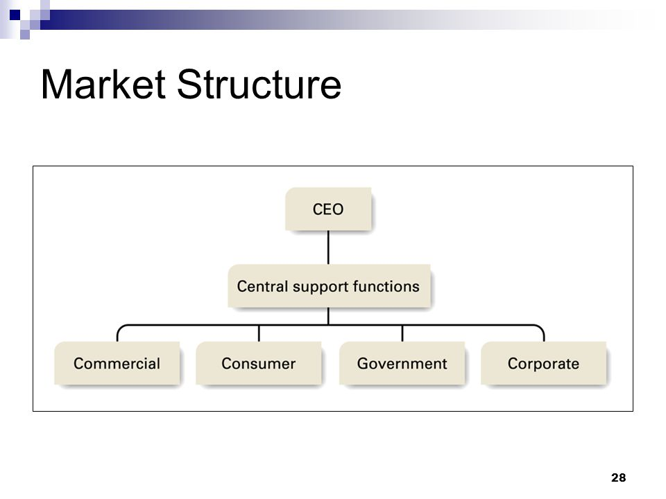 kodak market structure The market model characterizes the competition between fujifilm and kodak,  incorporating characteristics descriptive of the demand andmarket structure in.