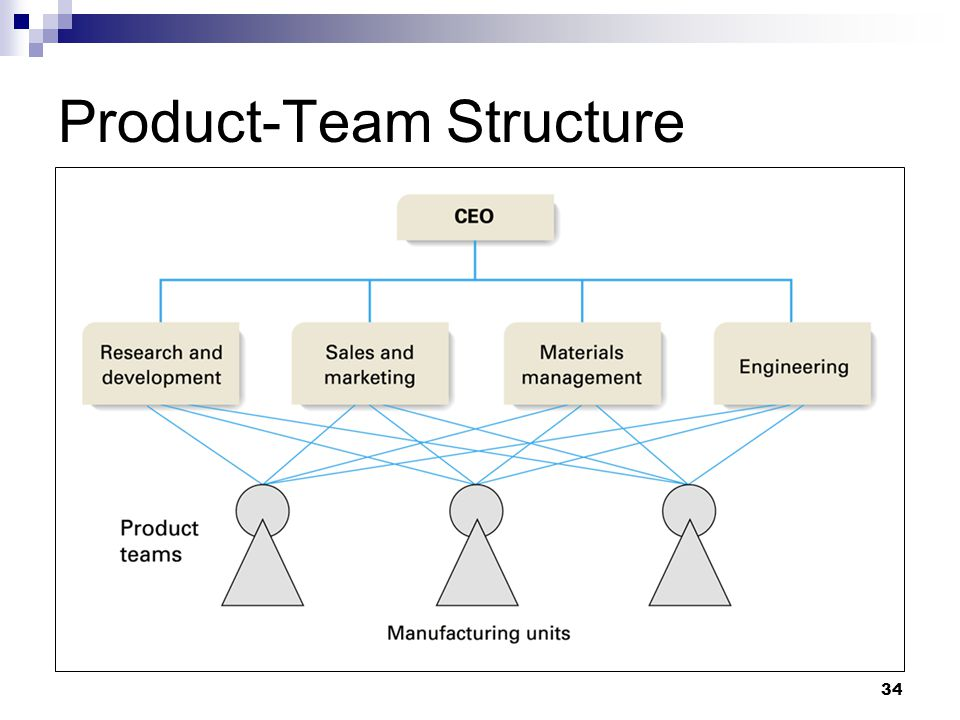 Product-Team Structure