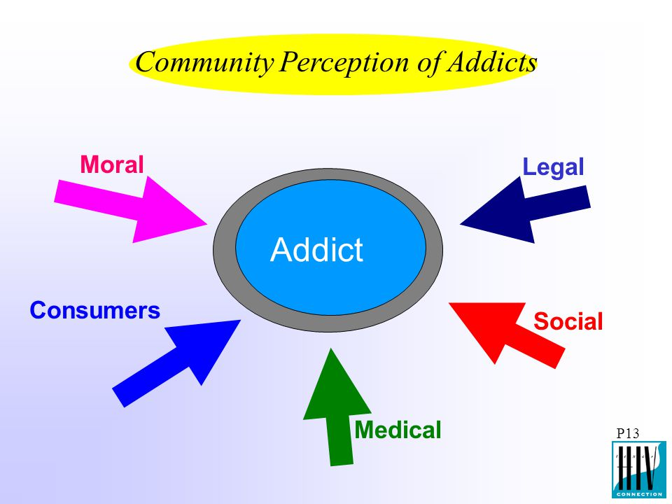 Community Perception of Addicts