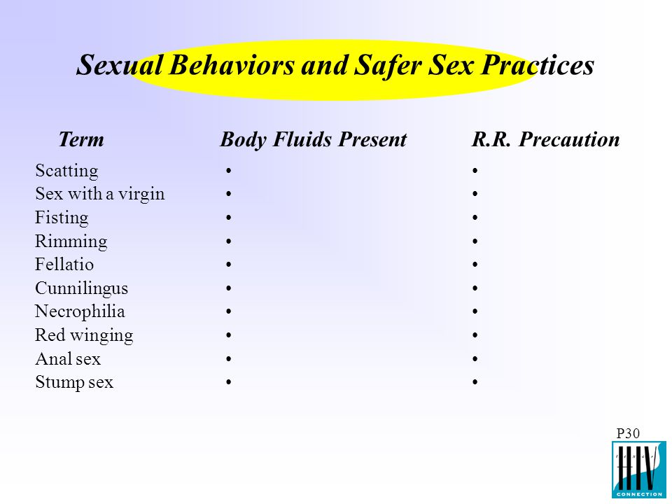 Sexual Behaviors and Safer Sex Practices
