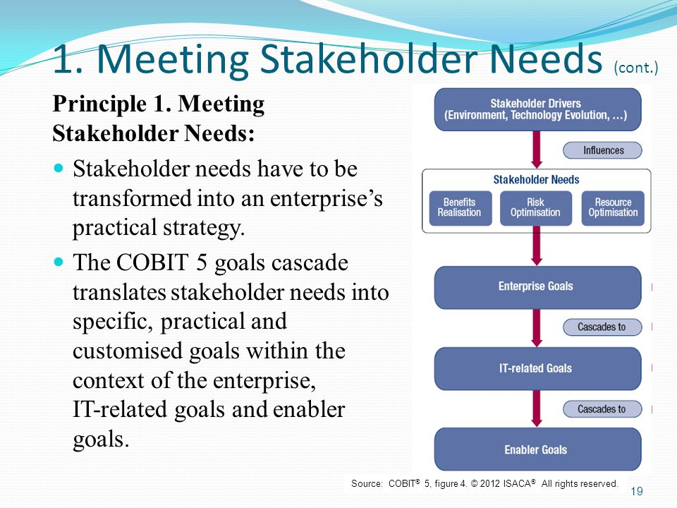 1. Meeting Stakeholder Needs (cont.)
