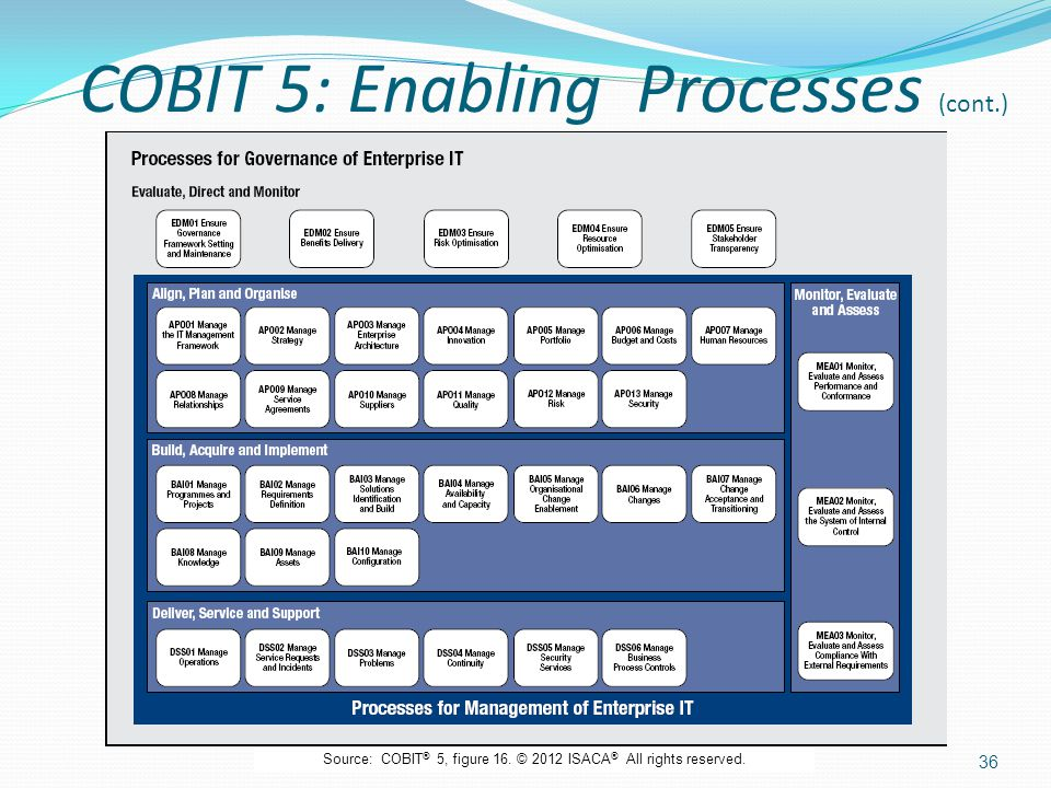COBIT 5: Enabling Processes (cont.)