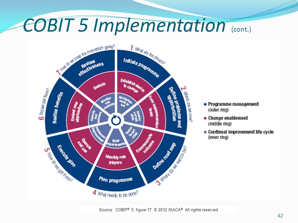 COBIT 5 Implementation (cont.)
