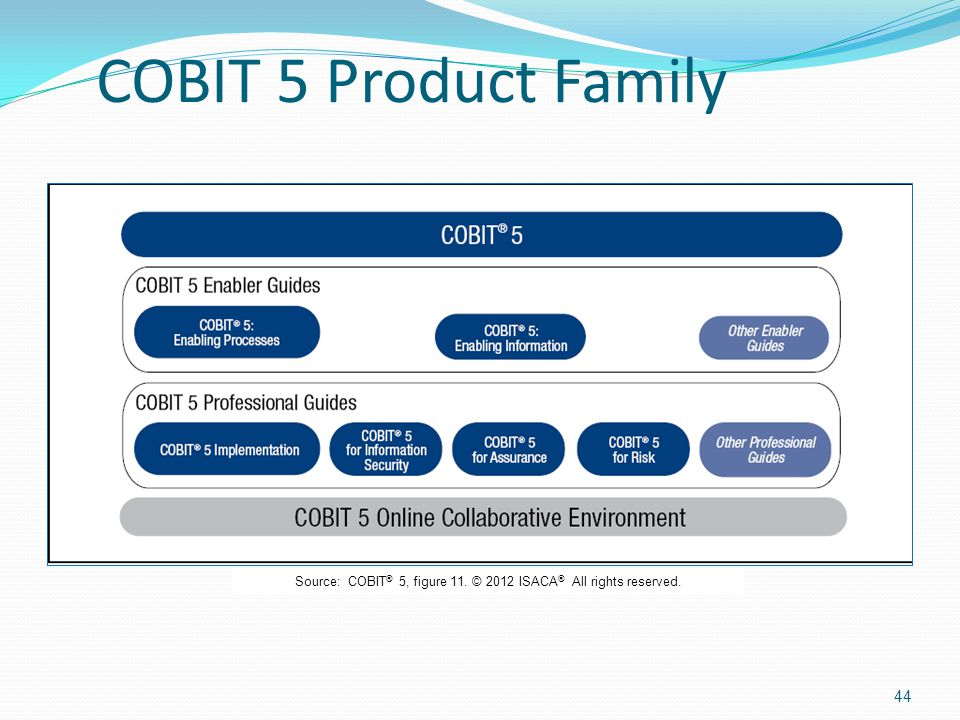 Source: COBIT® 5, figure 11. © 2012 ISACA® All rights reserved.