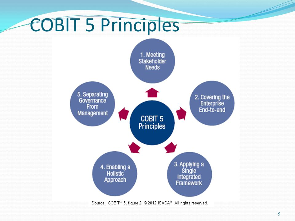 COBIT 5 Principles Source: COBIT® 5, figure 2. © 2012 ISACA® All rights reserved.