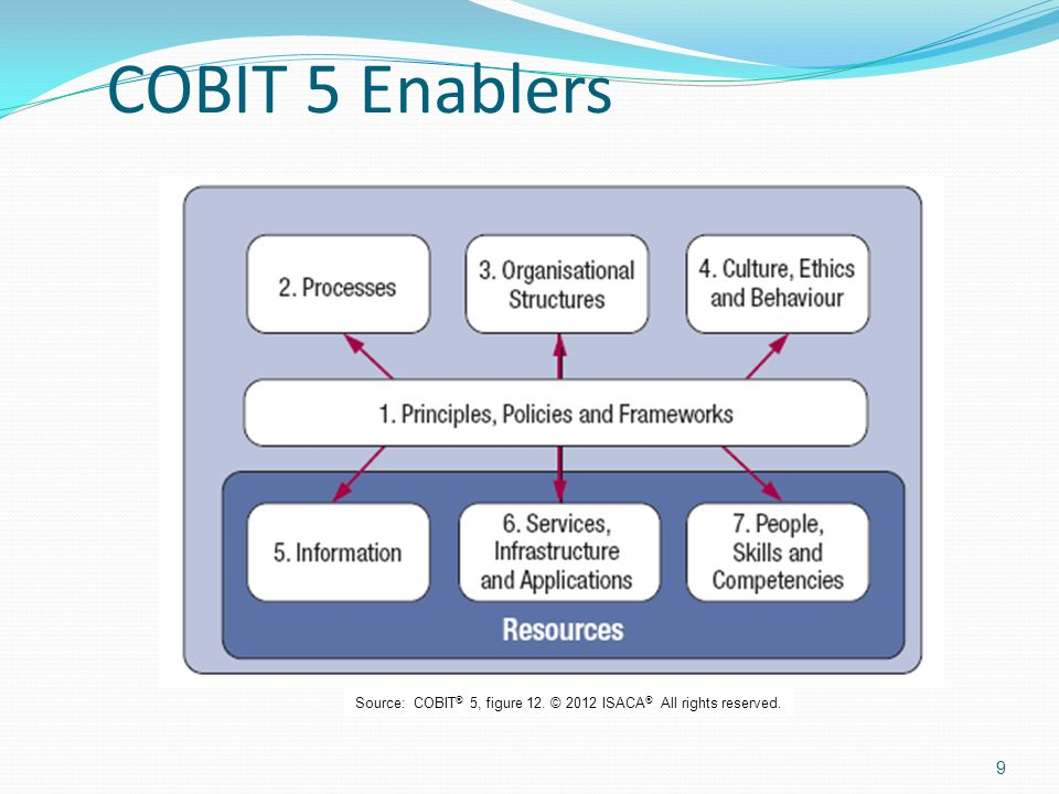 COBIT 5 Enablers Source: COBIT® 5, figure 12. © 2012 ISACA® All rights reserved.