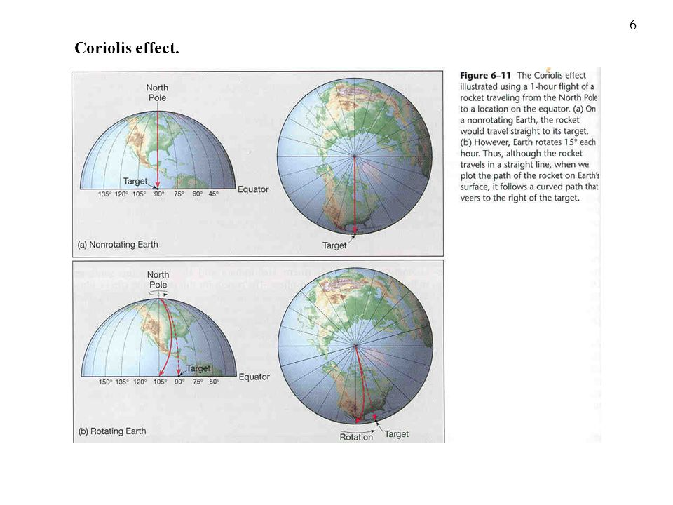 6 Coriolis effect.