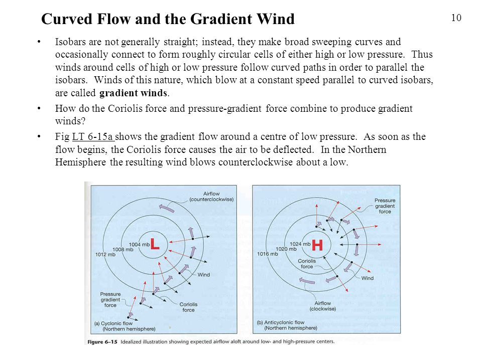 Curved Flow and the Gradient Wind