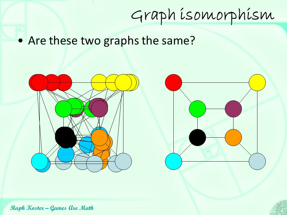 Graph isomorphism Are these two graphs the same