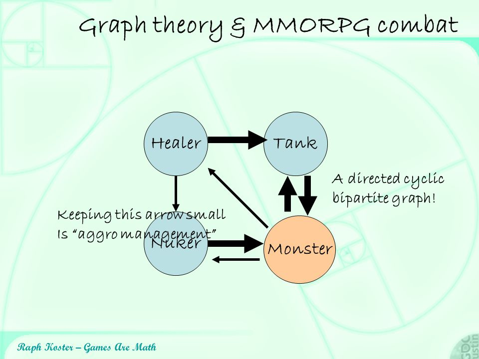 Graph theory & MMORPG combat