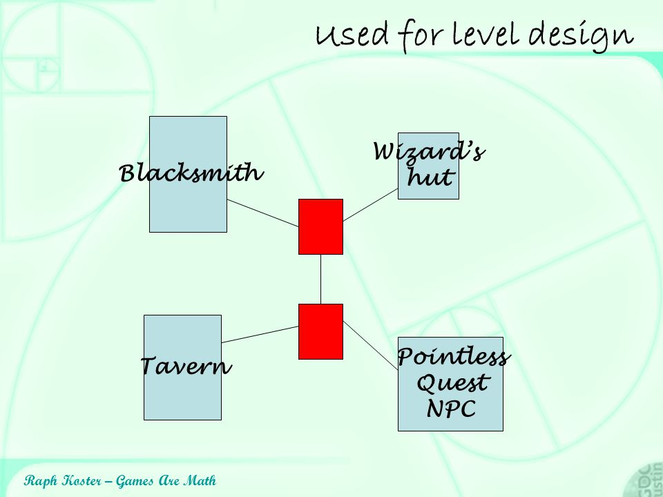 Used for level design Wizard's Blacksmith hut Tavern Pointless Quest