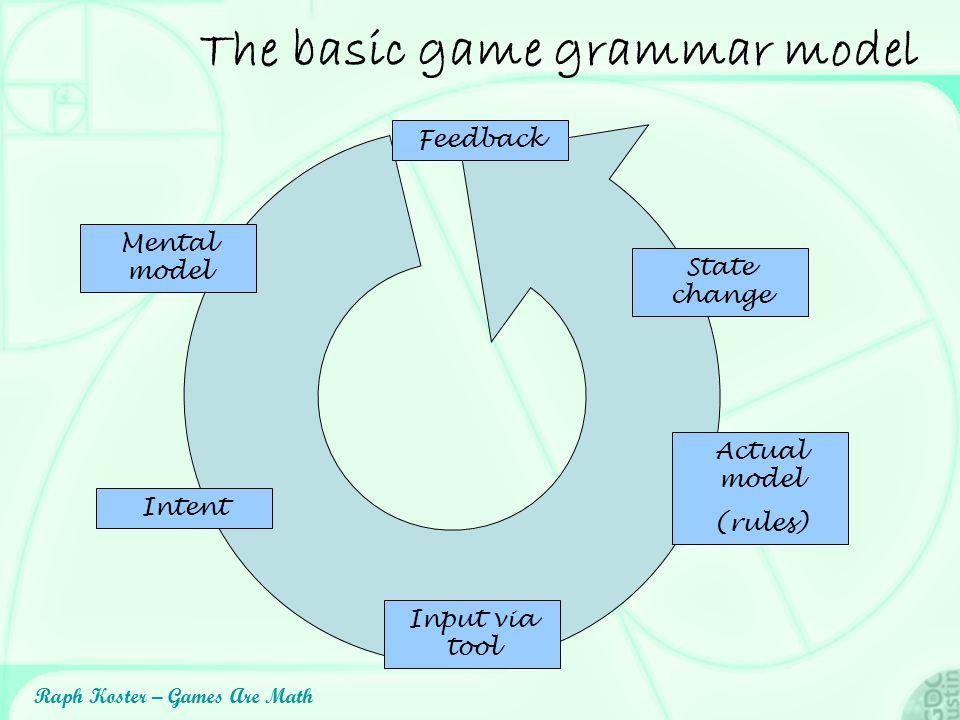 The basic game grammar model