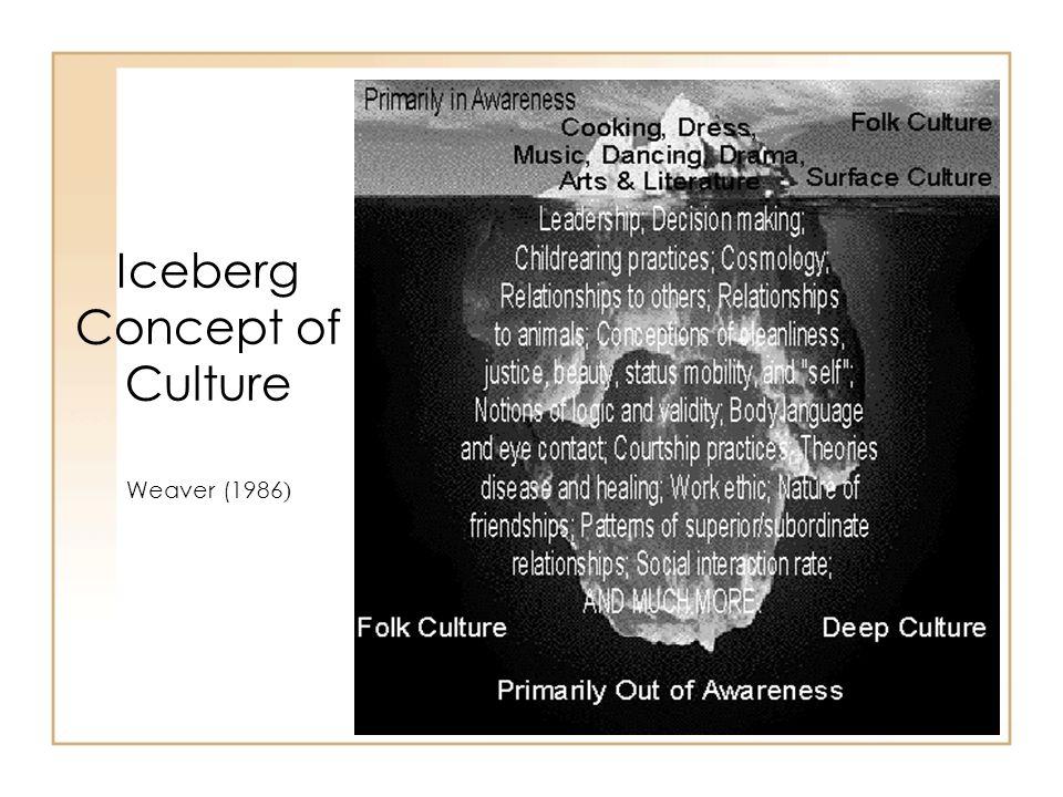 Iceberg Concept of Culture Weaver (1986)