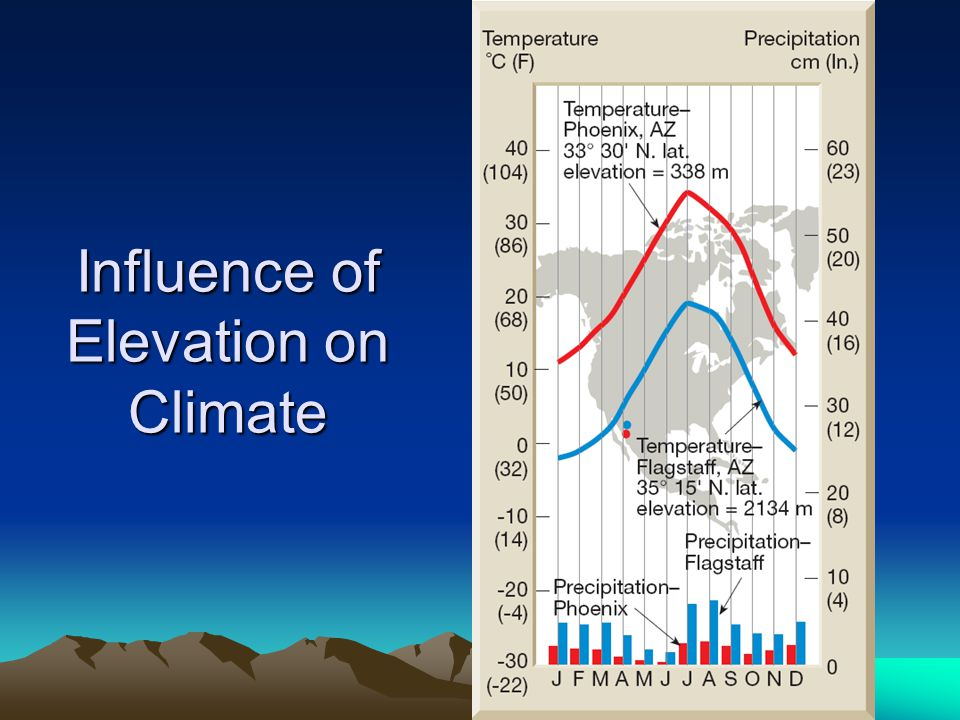 Influence of Elevation on Climate