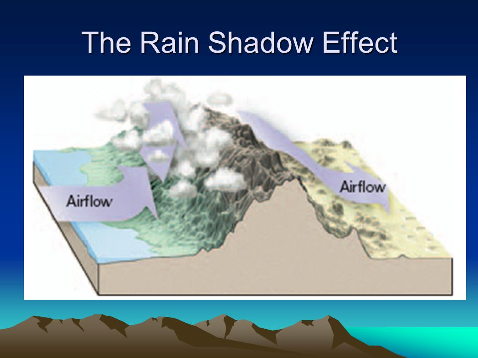 The Rain Shadow Effect