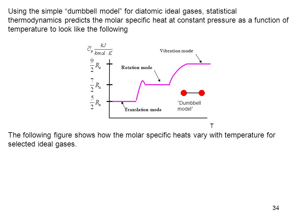 Using the simple dumbbell model for diatomic ideal gases, statistical thermodynamics predicts the molar specific heat at constant pressure as a function of temperature to look like the following