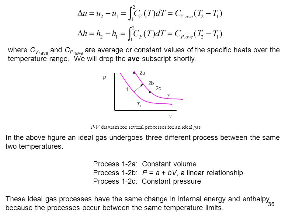 Process 1-2a: Constant volume