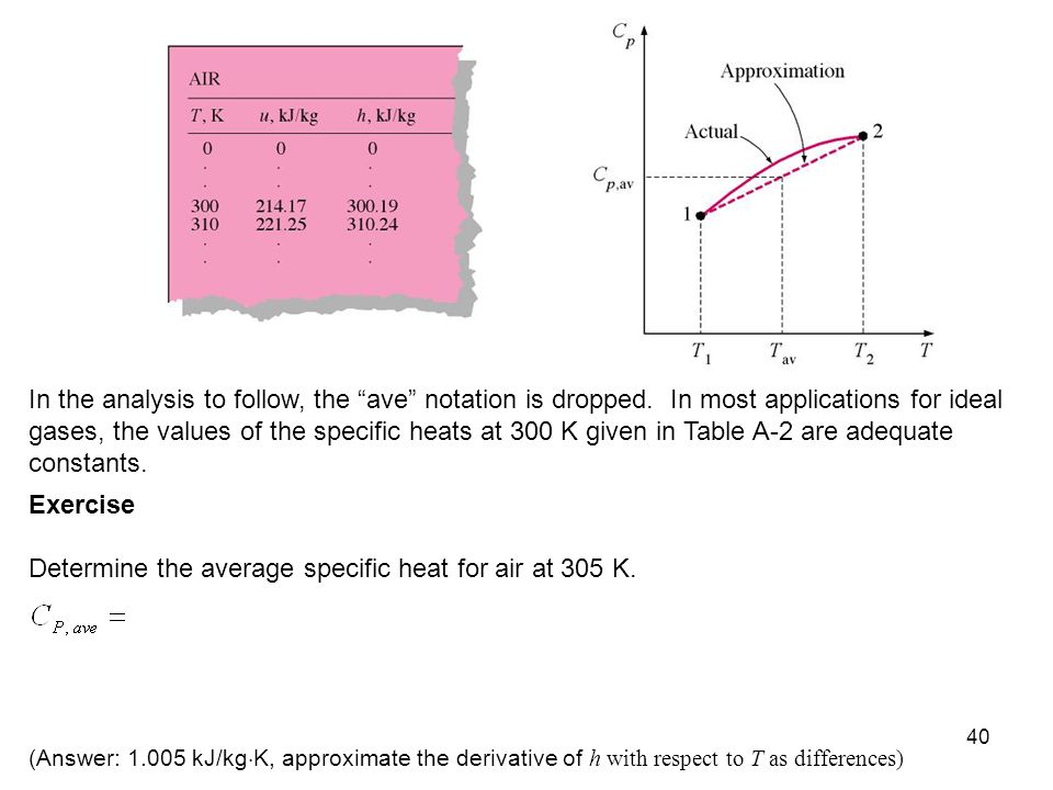 Determine the average specific heat for air at 305 K.
