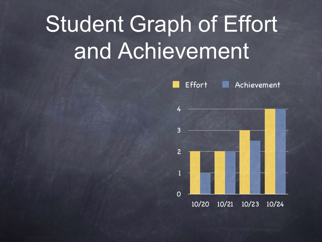 Student Graph of Effort and Achievement