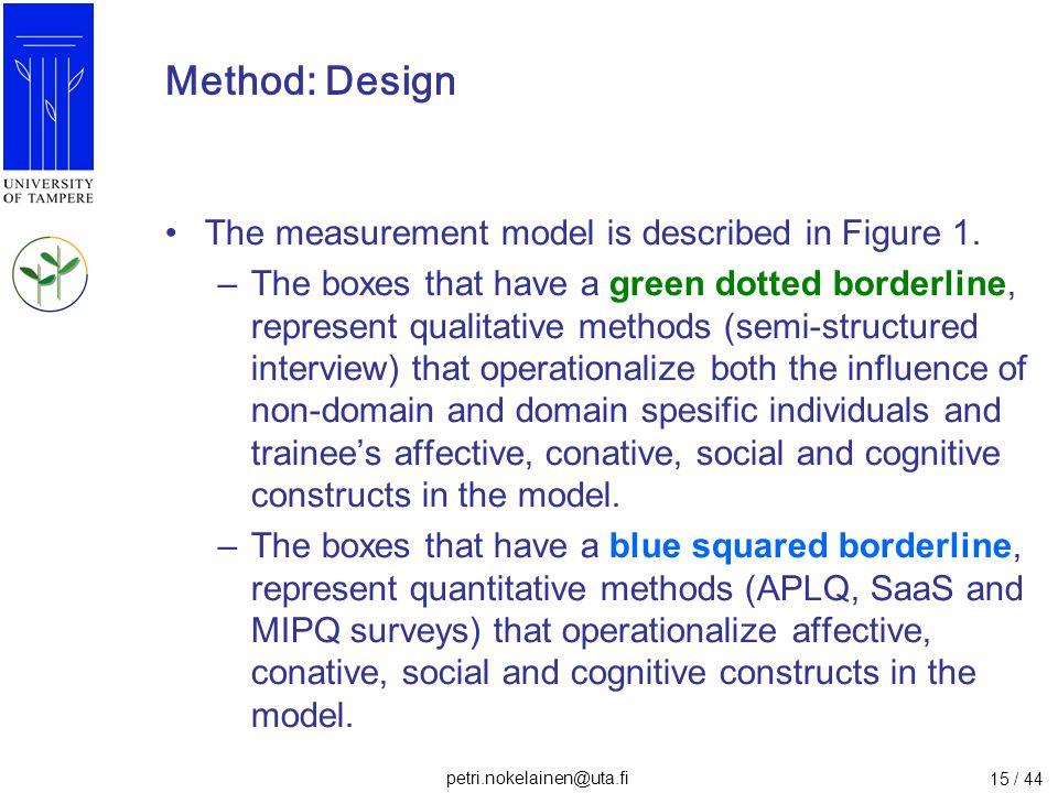 Method: Design The measurement model is described in Figure 1.