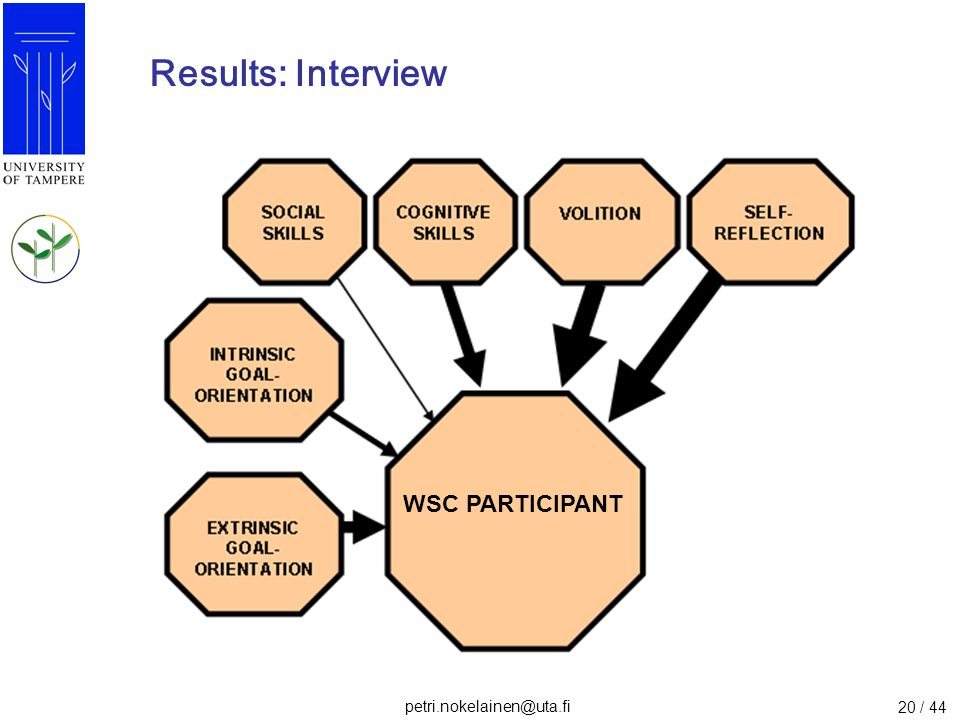 Results: Interview WSC PARTICIPANT