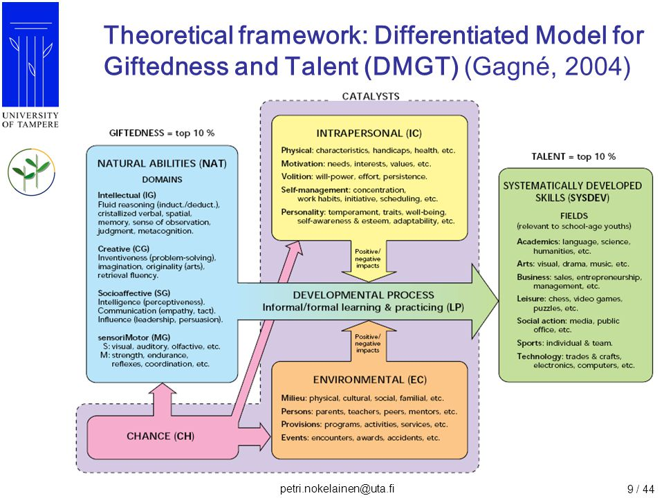 Theoretical framework: Differentiated Model for Giftedness and Talent (DMGT) (Gagné, 2004)