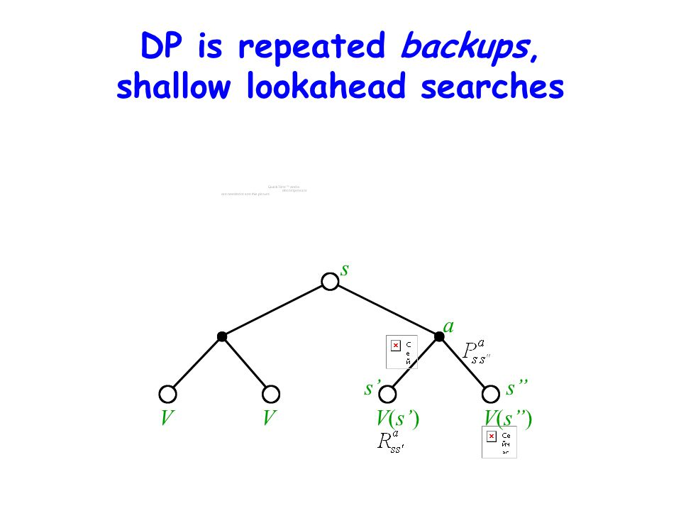 DP is repeated backups, shallow lookahead searches