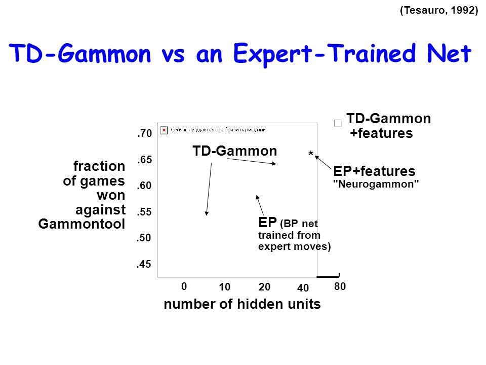 TD-Gammon vs an Expert-Trained Net
