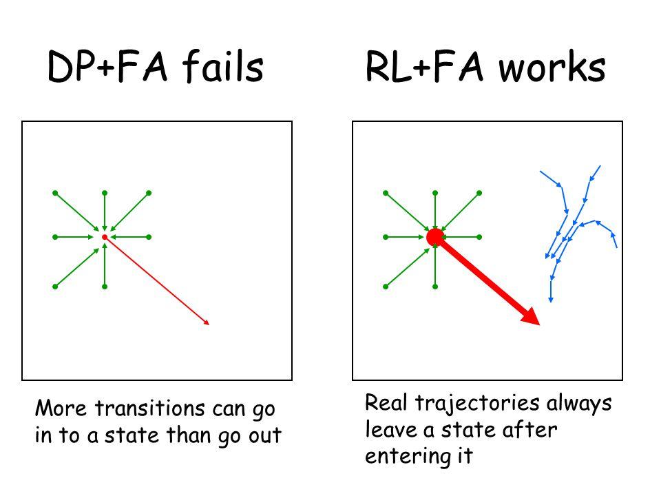 DP+FA fails RL+FA works
