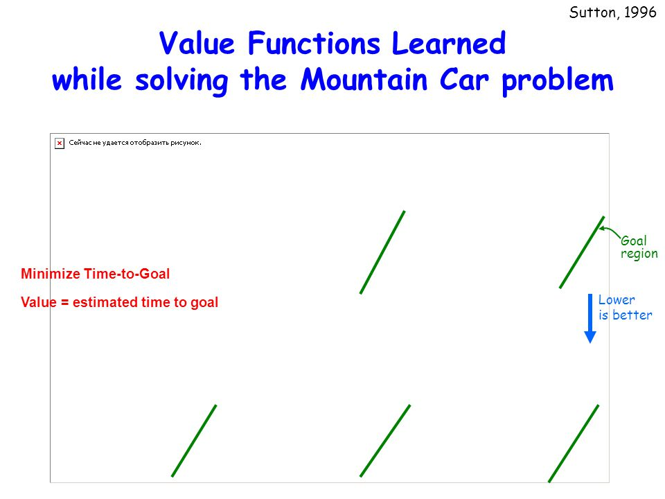 Value Functions Learned while solving the Mountain Car problem