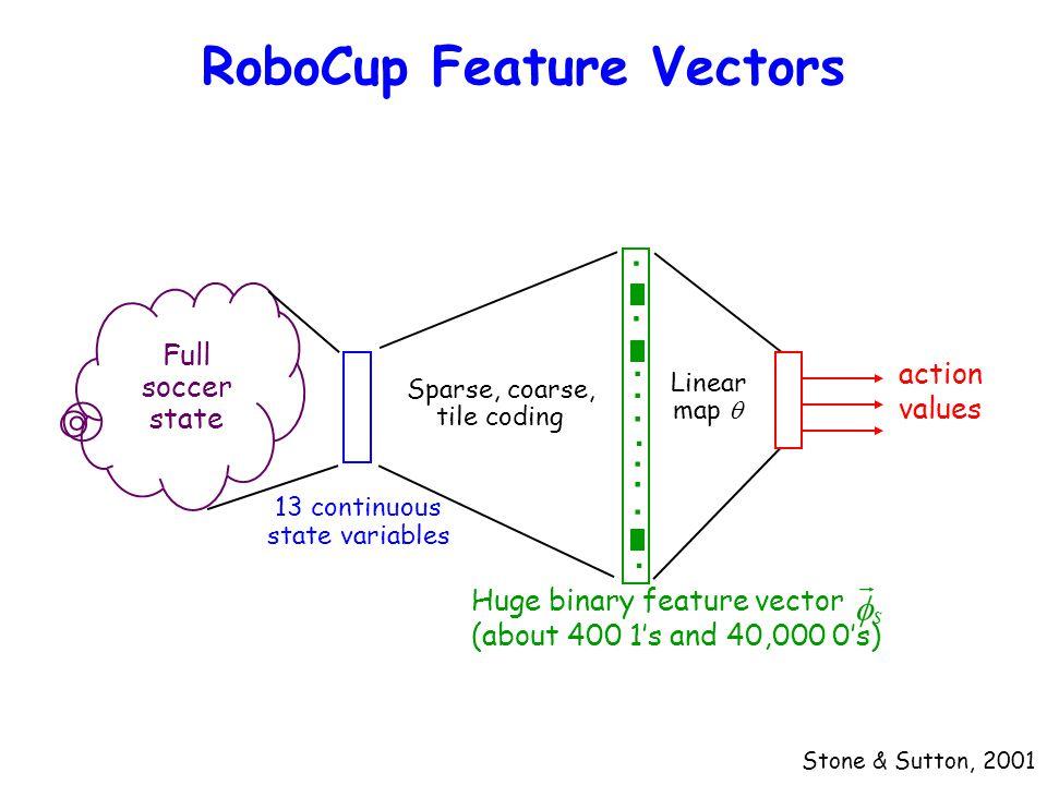 RoboCup Feature Vectors