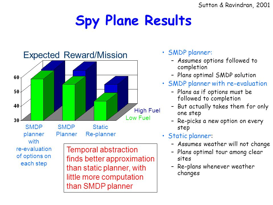 SMDP planner with re-evaluation of options on each step