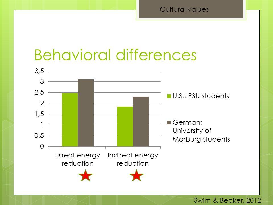 Behavioral differences