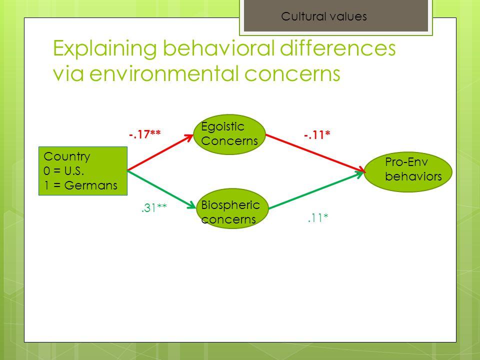 Explaining behavioral differences via environmental concerns